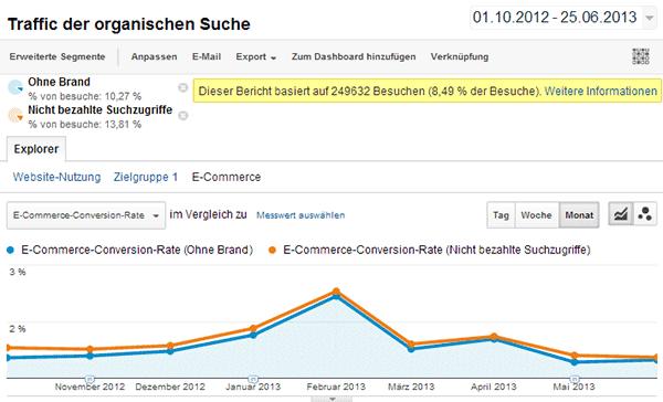 Google Analytics: Viele Besucher können zu falschen Zahlen führen