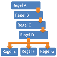 Duplicate Content Check: Die 7 Regeln