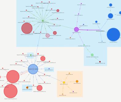 Request-Map mit implementiertem Consent-Tool