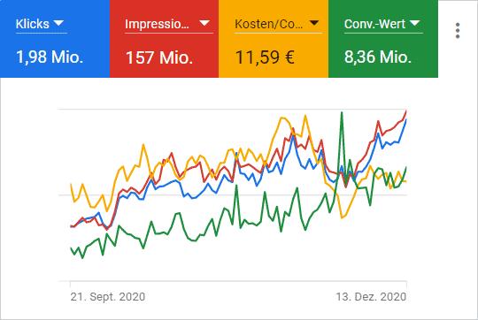 SEA Google Ads Performance Chart