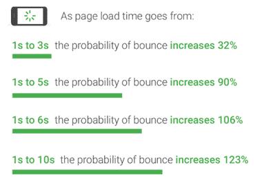 Bounce Rate und Ladezeit