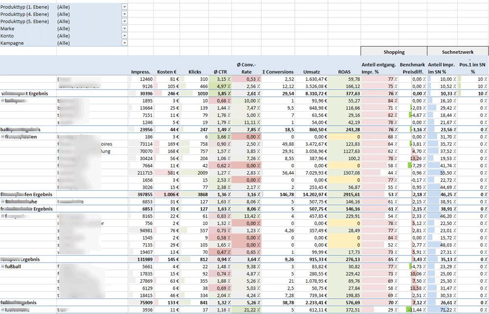 Google Shopping Excel Bericht Pivot