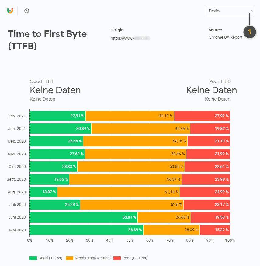 Time to First Byte (TTFB) Bericht