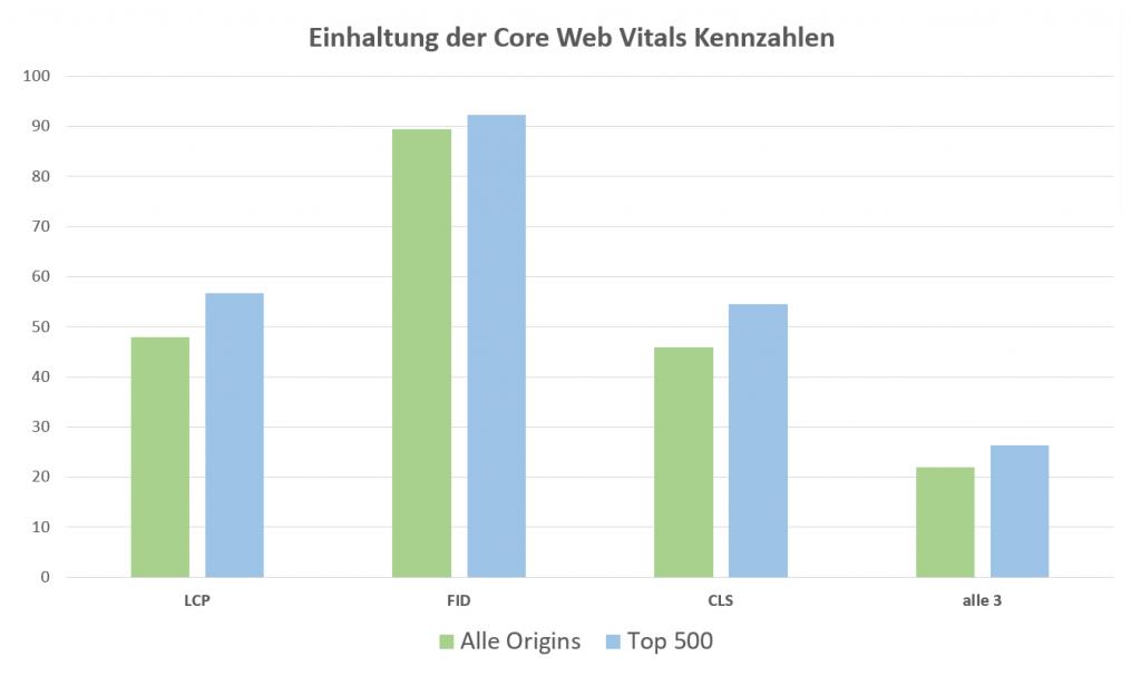 Top 500 Websites