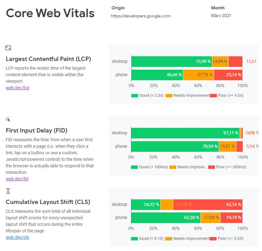 Core Web Vitals Developers Google