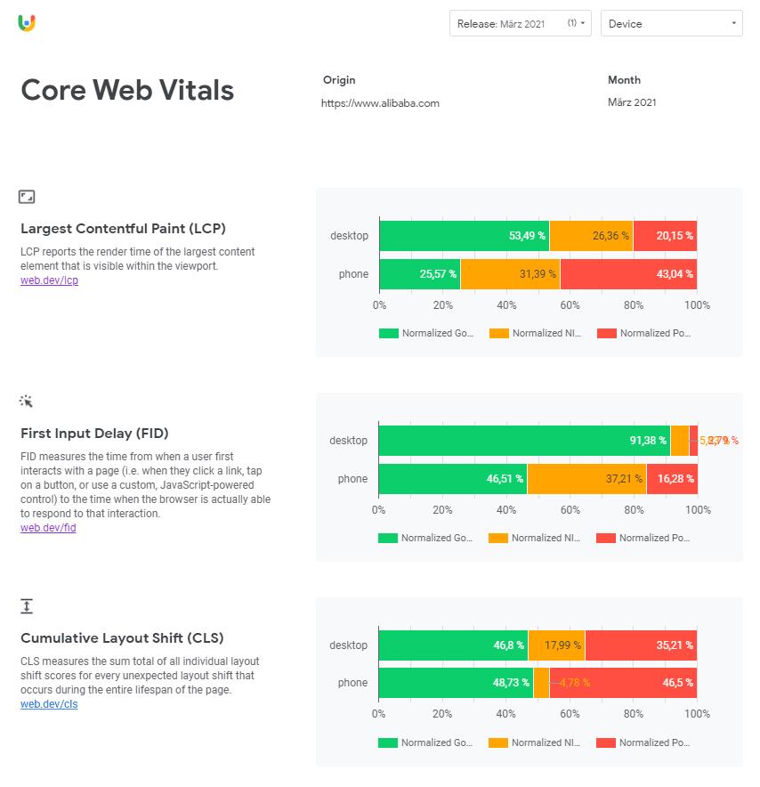 Crux Daten Alibaba.com