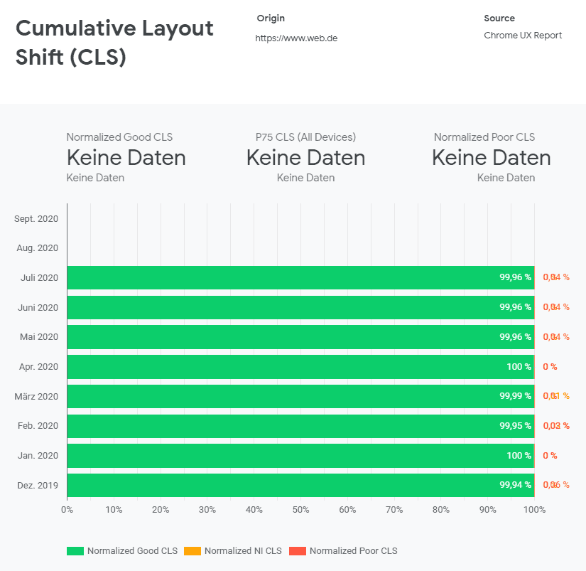 Cumulative Layout Shift Web.de