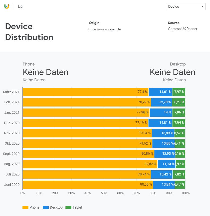 Crux Device Distribution zajac.de